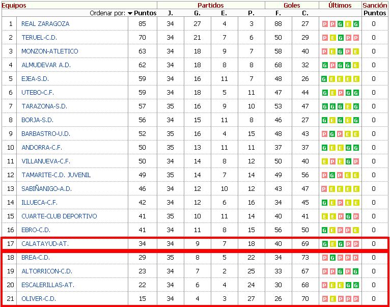Clasificación Tercera División Aragón 2013-2014 Jornada 36
