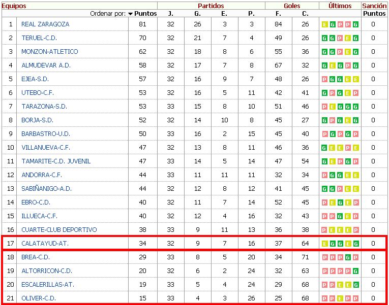 Clasificación Tercera División Aragón 2013-2014 Jornada 34